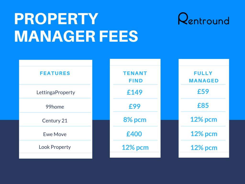 Property management fees rent round